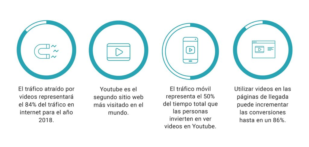 beneficios de los vídeo clip